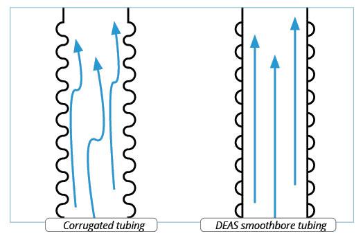 Corrugated-tubing-smoothbore-tubing