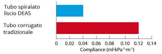 tubo-spiralato-liscio-tubo-corrugato-Compliance
