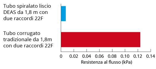 tubo-spiralato-liscio-tubo-corrugato-resistenza-al-flusso