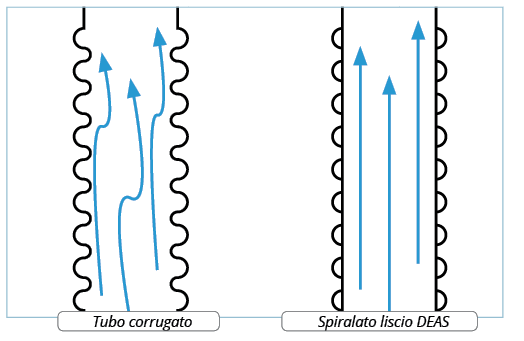 tubo-spiralato-liscio-tubo-corrugato